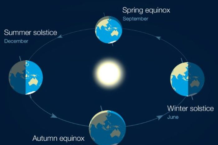 Diagram showing equinoxes and solstices